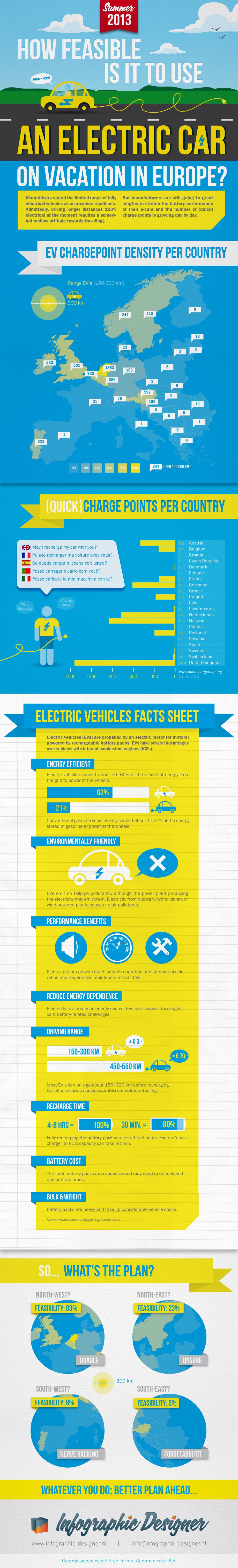Infographic-Designer-EVs-europe