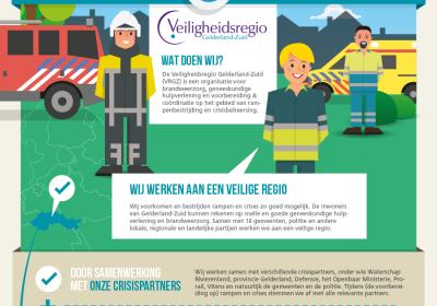 Veiligheidsregio Gelderland Zuid Archieven Infographic Designer