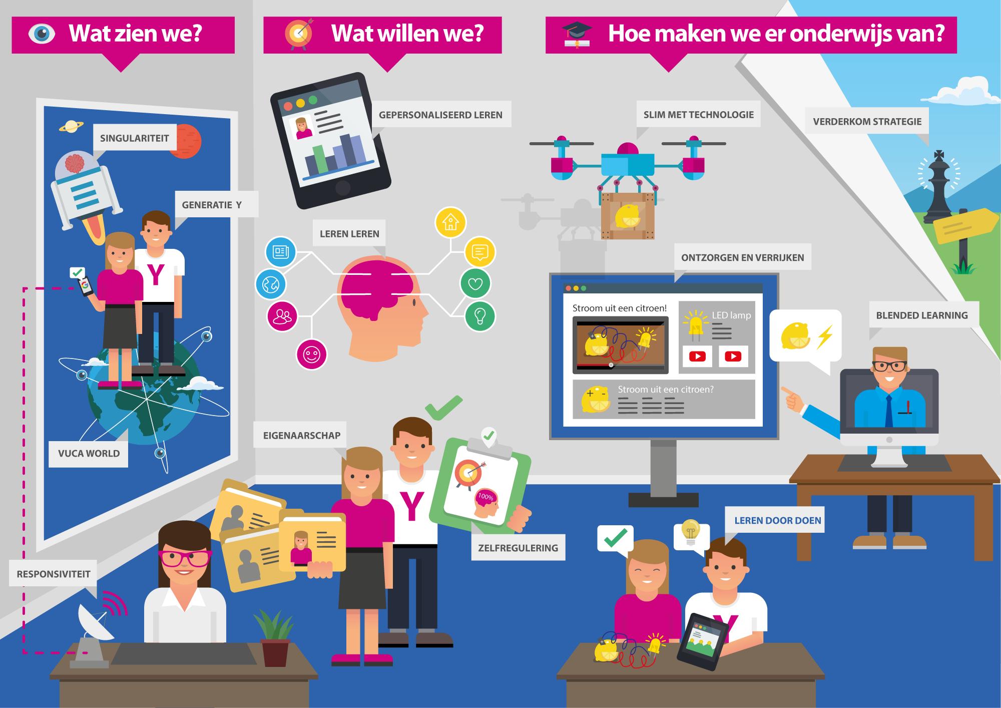 Infographic innovatief onderwijs